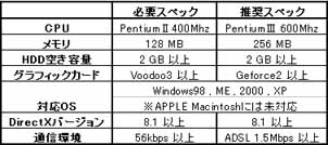 RED STONE スペック表 (2005/8/17現在)