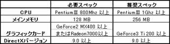 ローズオンライン スペック表 (2005/8/17現在)