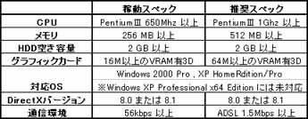 ラグナロクオンライン スペック表 (2005/8/17現在)