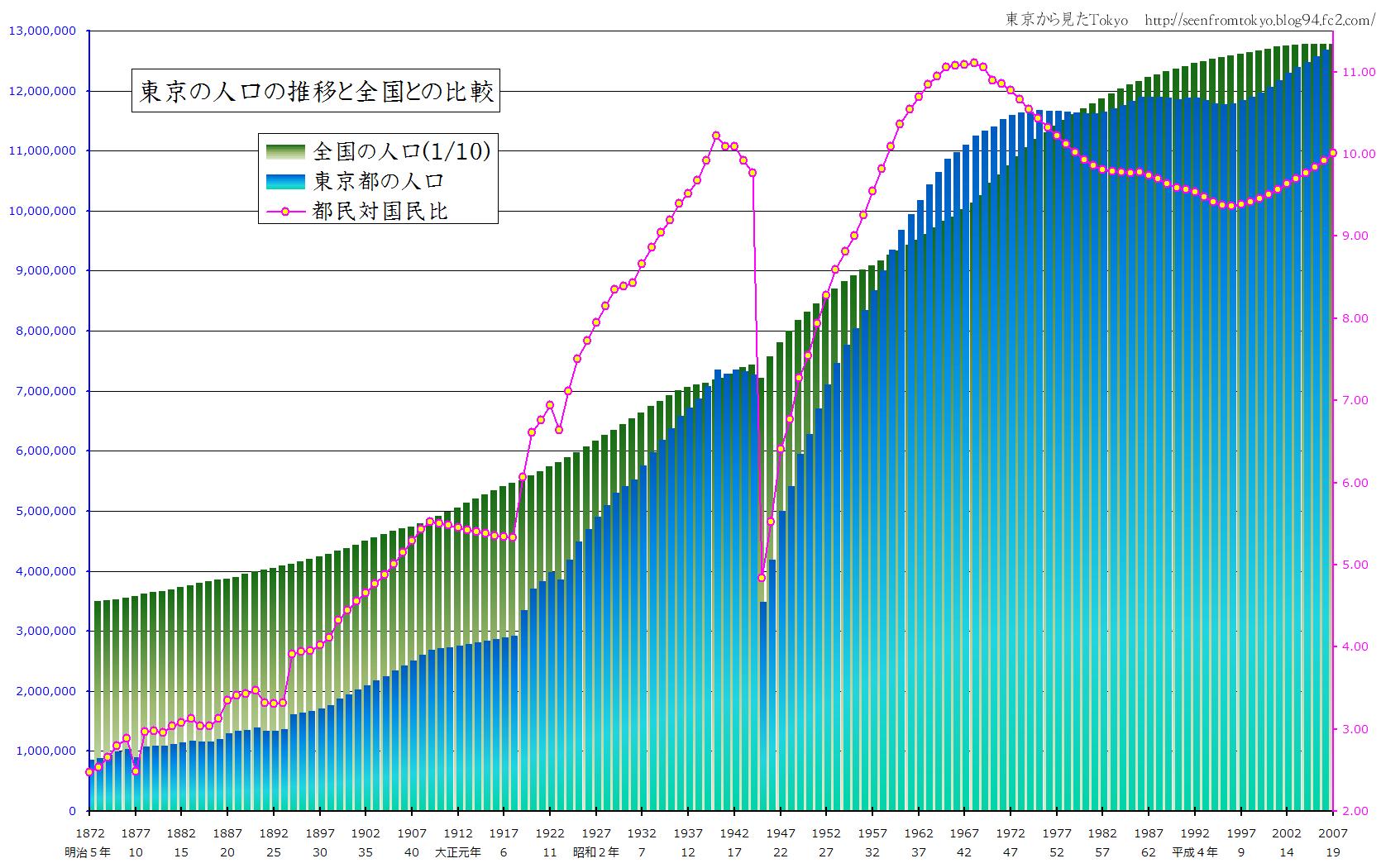 明治5年からの東京と日本の人口