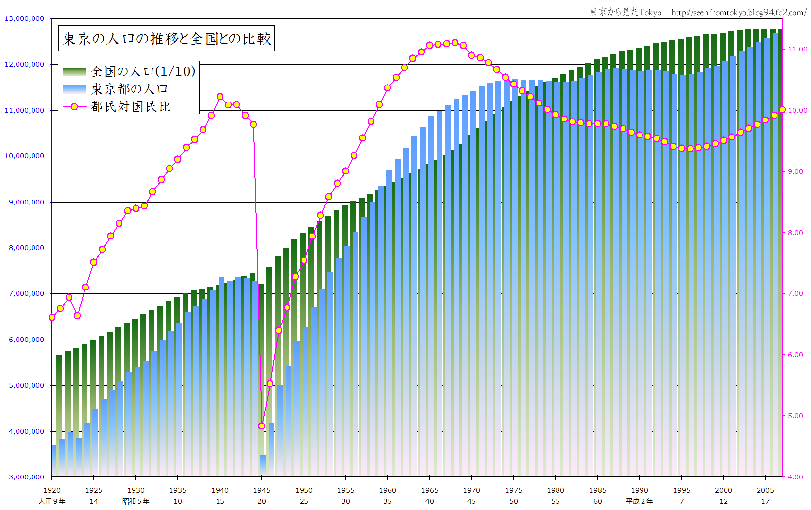 大正9年からの東京と日本の人口