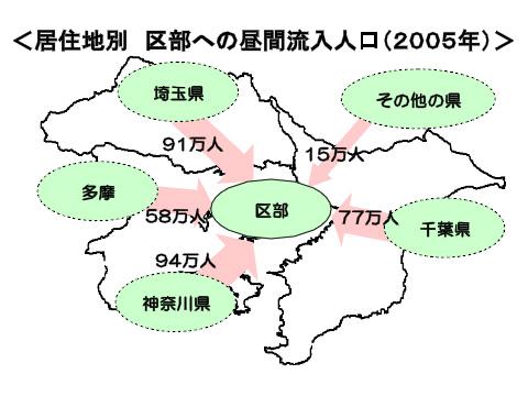 東京への人口流入