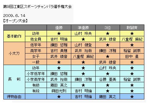 江東区大会戦績