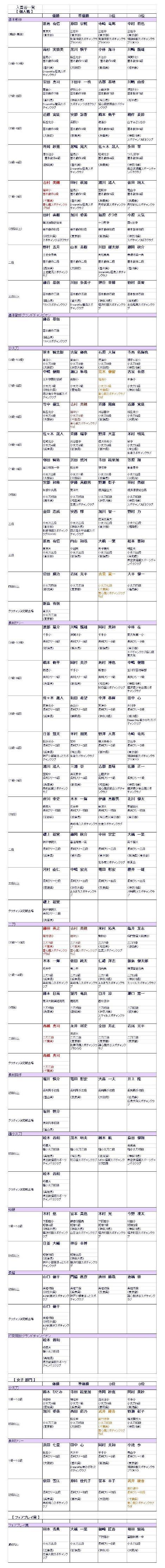 全日本選手権結果