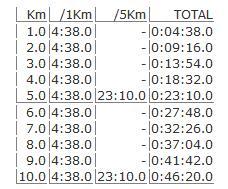 10kmシミュレーター