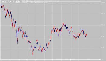 ドル円(日足)2009/6/26