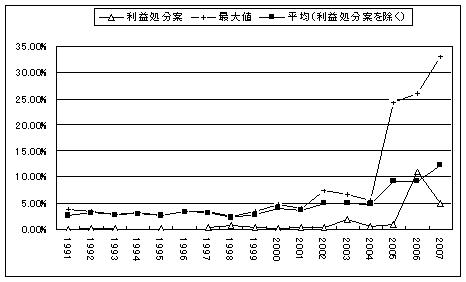 株主提案賛成率の年次推移
