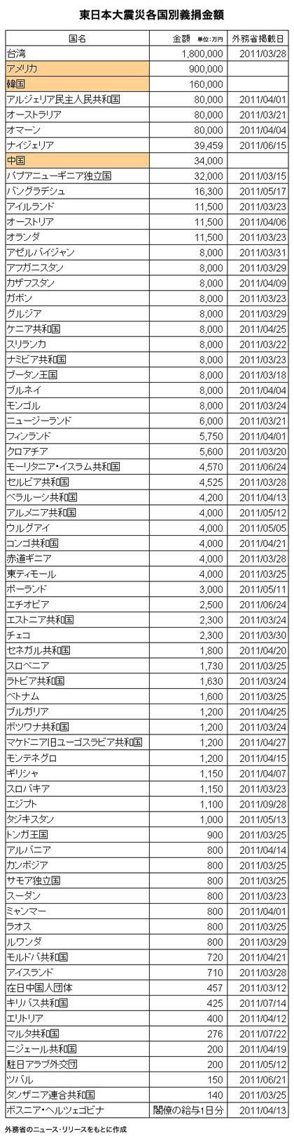 東日本大震災各国別義捐金学20120312