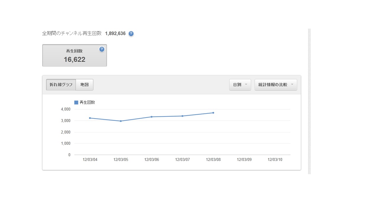動画統計3