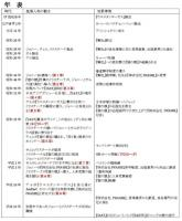20060921_chronology.jpg