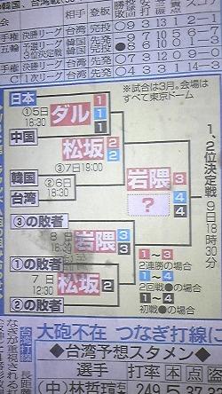 東京Rトーナメント表