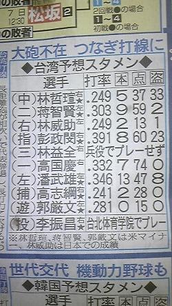 台湾代表予想スタメン
