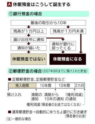 睡眠預金(図A)